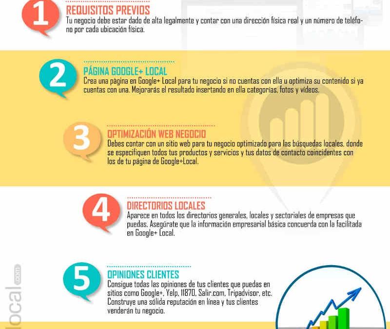 Infografía: 7 pasos para que los clientes encuentren tu negocio en Google