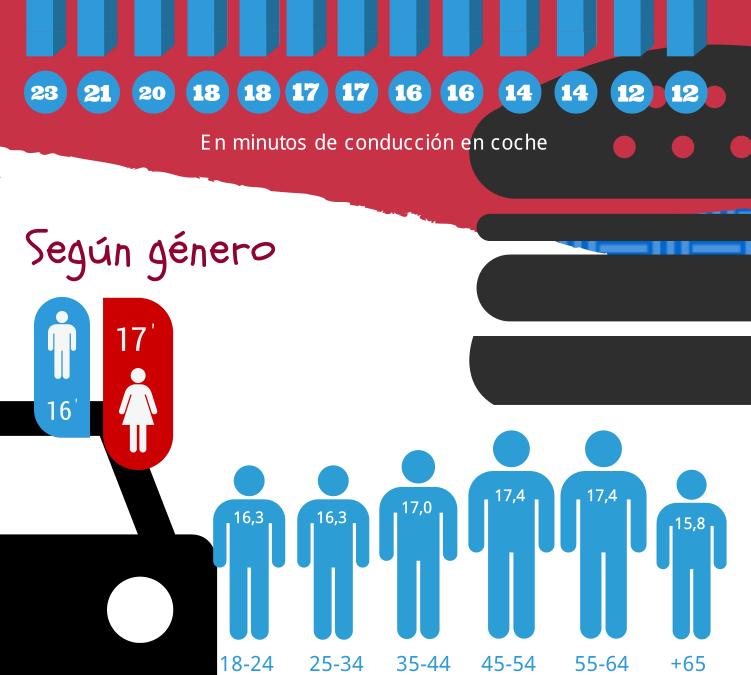 ¿Cuánto tiempo estamos dispuestos a conducir para visitar un negocio local? Infografía